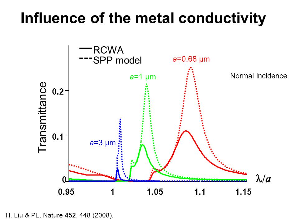 0.9511.051.11.15 0 0.1 0.2 a=0.68 µm a=1 µm Transmittance /a Influence of the metal conductivity H. Liu & PL, Nature 452, 448 (2008). a=3 µm Normal in
