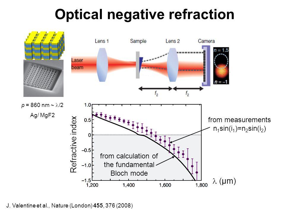 Optical negative refraction J. Valentine et al., Nature (London) 455, 376 (2008) (µm) Refractive index from measurements n 1 sin(i 1 )=n 2 sin(i 2 ) f