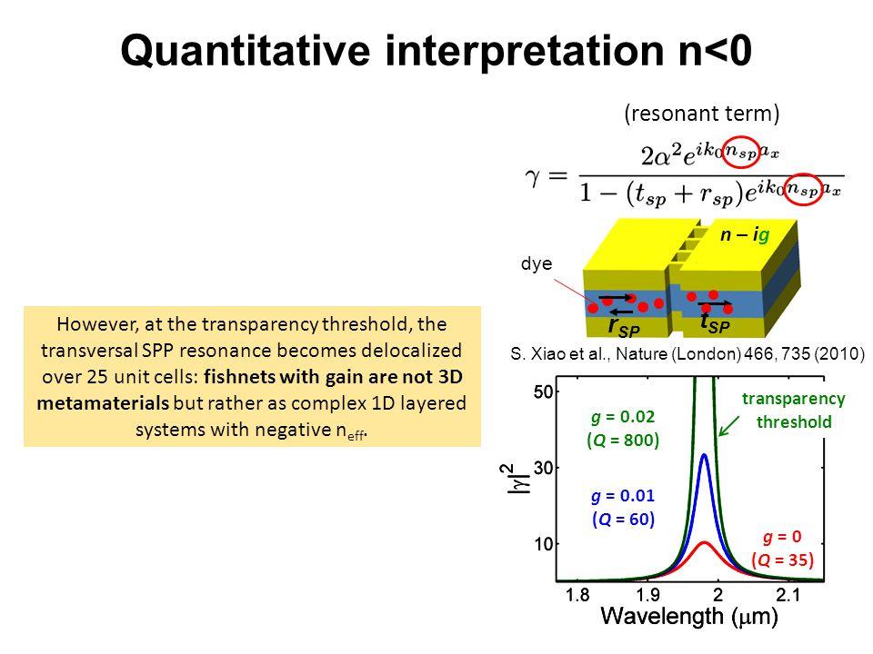 72 g = 0 (Q = 35) g = 0.01 (Q = 60) g = 0.02 (Q = 800) S. Xiao et al., Nature (London) 466, 735 (2010) dye transparency threshold However, at the tran