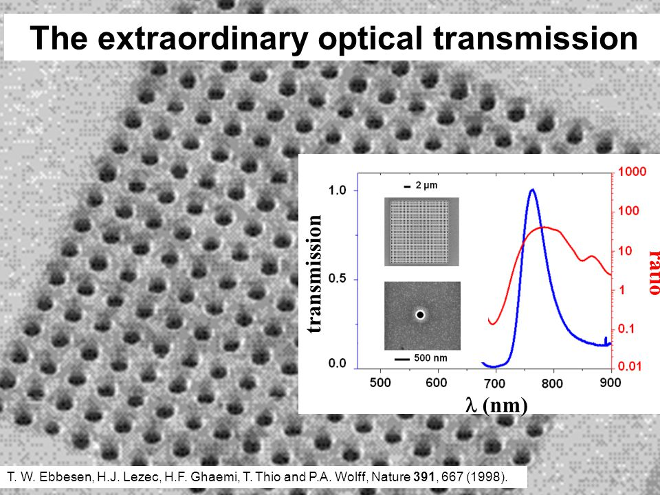 The extraordinary optical transmission T. W. Ebbesen, H.J. Lezec, H.F. Ghaemi, T. Thio and P.A. Wolff, Nature 391, 667 (1998). (nm) ratio transmission