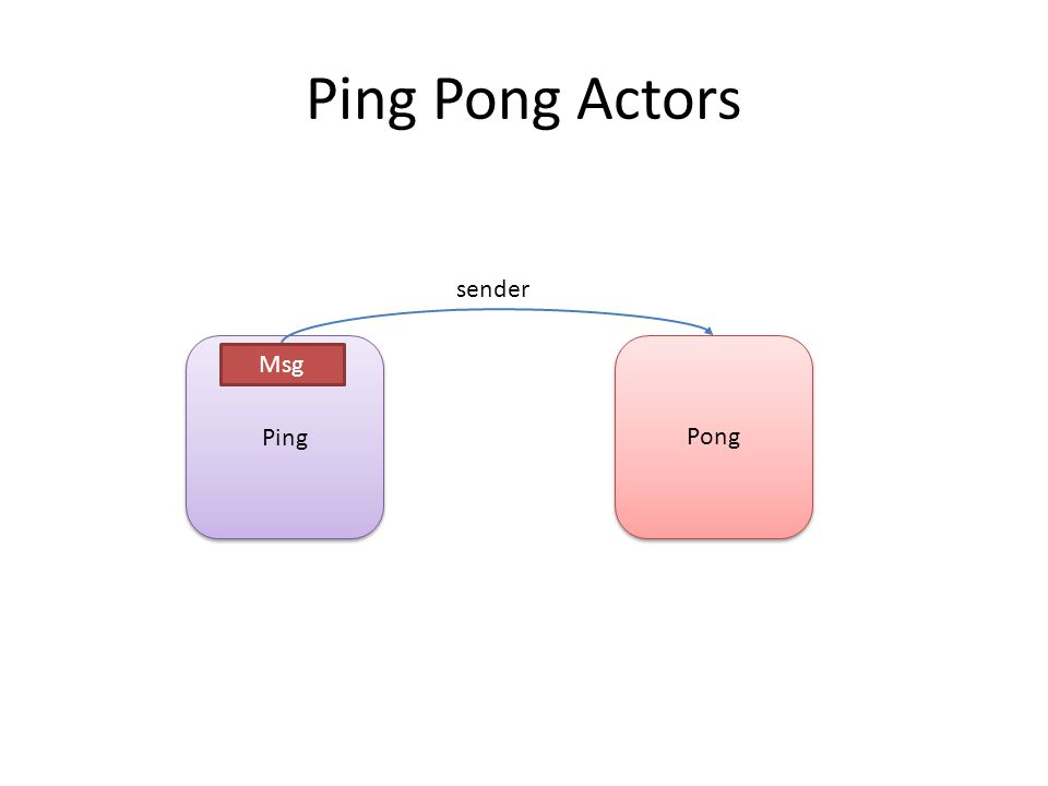 Ping Pong Actors Ping Pong sender Msg