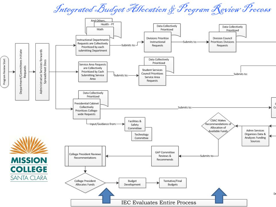Academic Senate 10-9-2014 Approved Integrated Budget Process