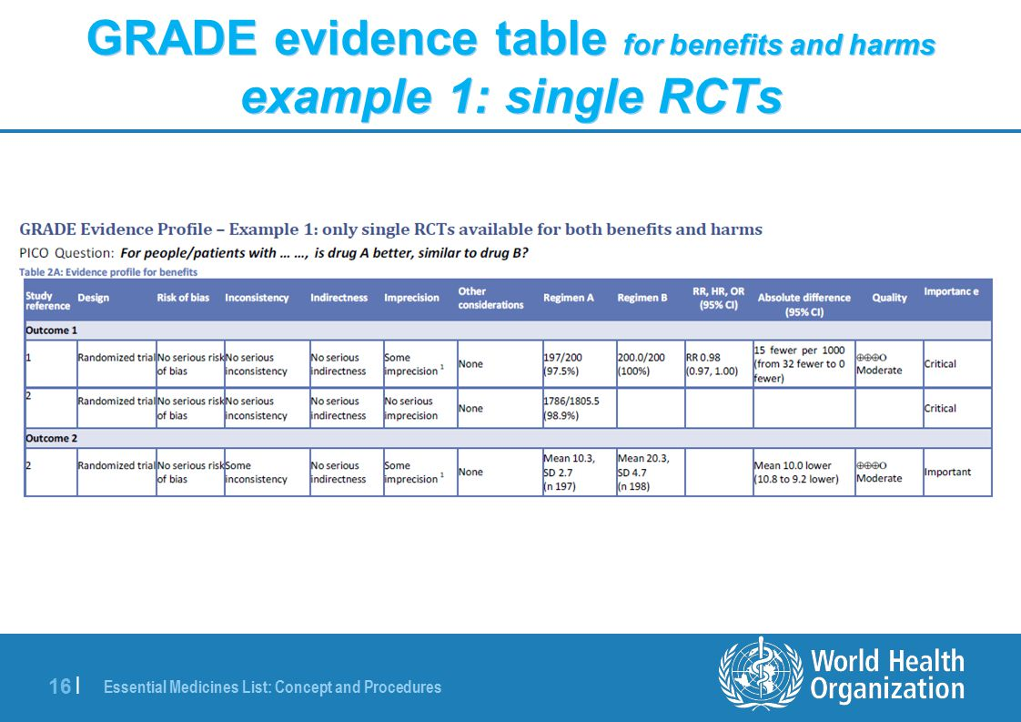 Essential Medicines List: Concept and Procedures 16 | GRADE evidence table for benefits and harms example 1: single RCTs