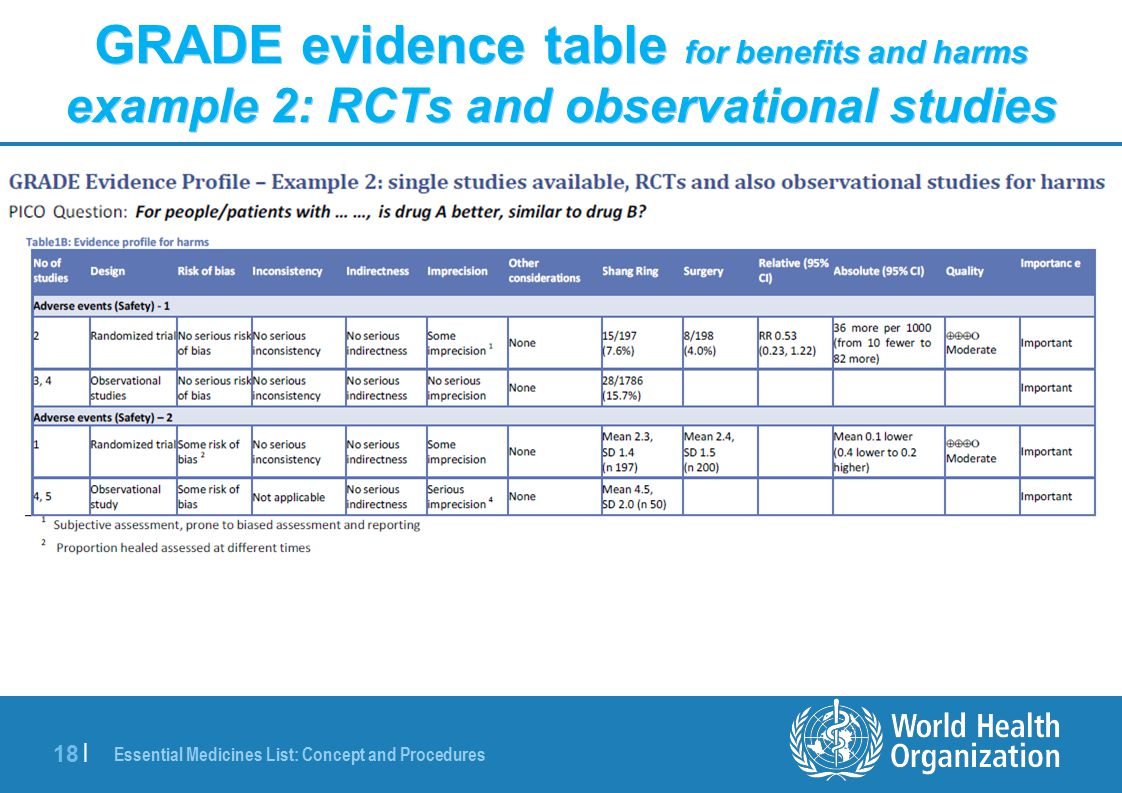 Essential Medicines List: Concept and Procedures 18 | GRADE evidence table for benefits and harms example 2: RCTs and observational studies