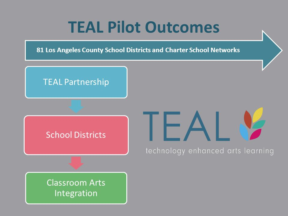 TEAL Pilot Outcomes 81 Los Angeles County School Districts and Charter School Networks TEAL Partnership School Districts Classroom Arts Integration