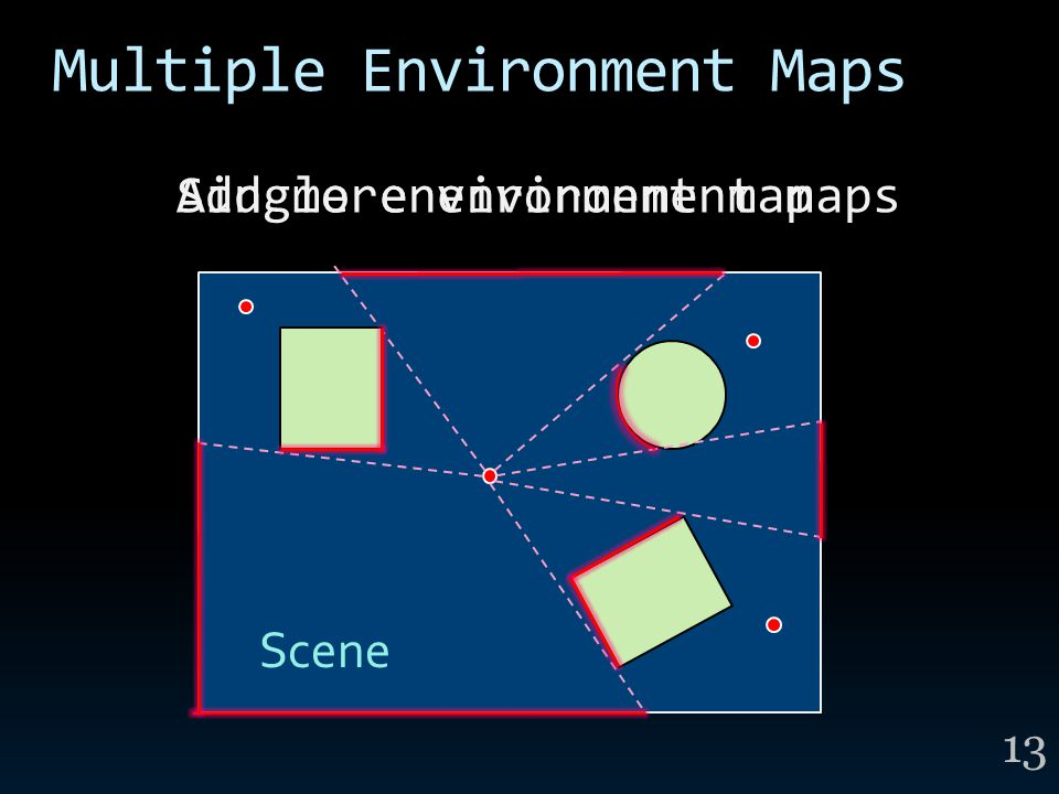 Multiple Environment Maps 13 Single environment map Scene Add more environment maps