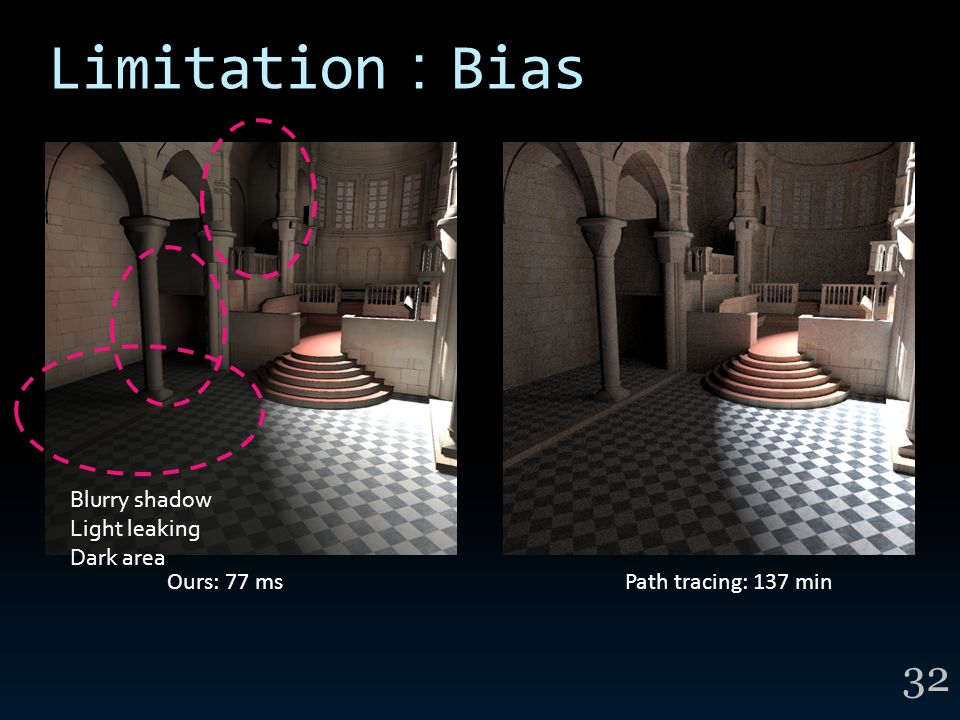 Limitation : Bias 32 Blurry shadow Light leaking Dark area Ours: 77 msPath tracing: 137 min