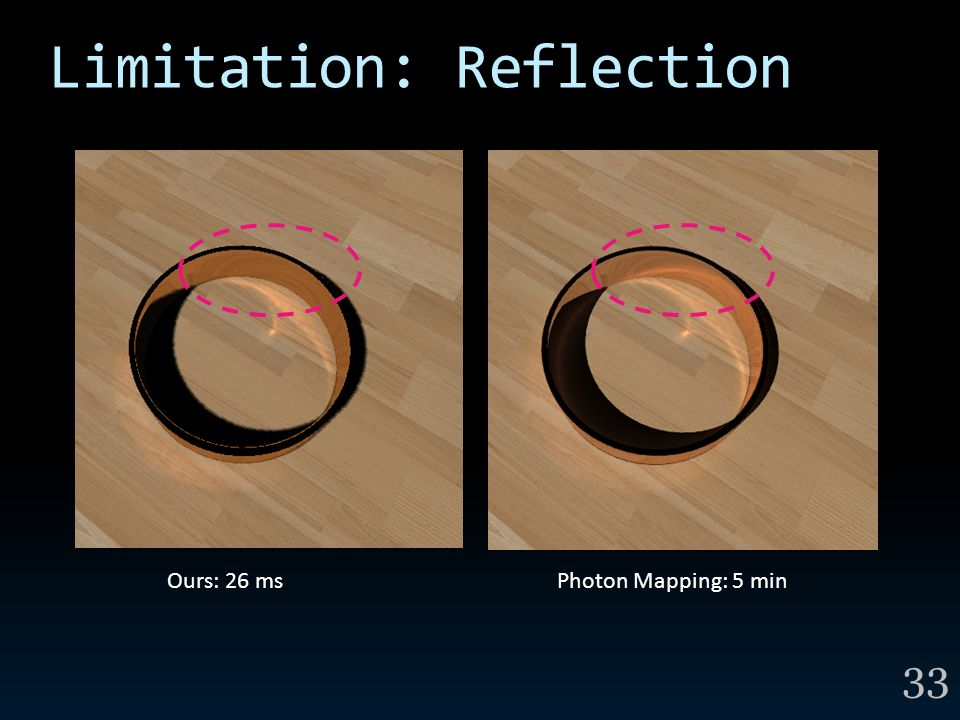 Limitation: Reflection 33 Photon Mapping: 5 minOurs: 26 ms