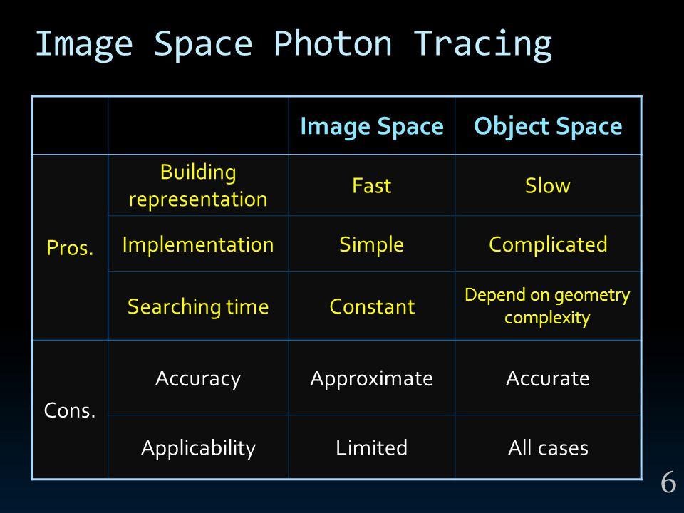 Image Space Photon Tracing Image SpaceObject Space Pros. Building representation FastSlow ImplementationSimpleComplicated Searching timeConstant Depen