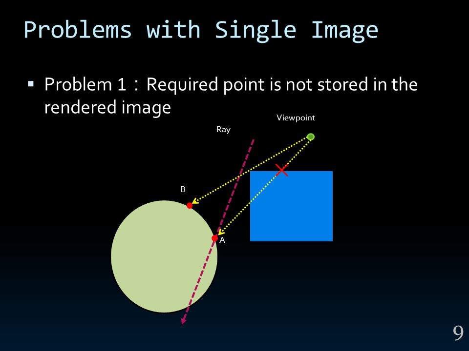 Problems with Single Image  Problem 1 : Required point is not stored in the rendered image 9 Viewpoint A B Ray