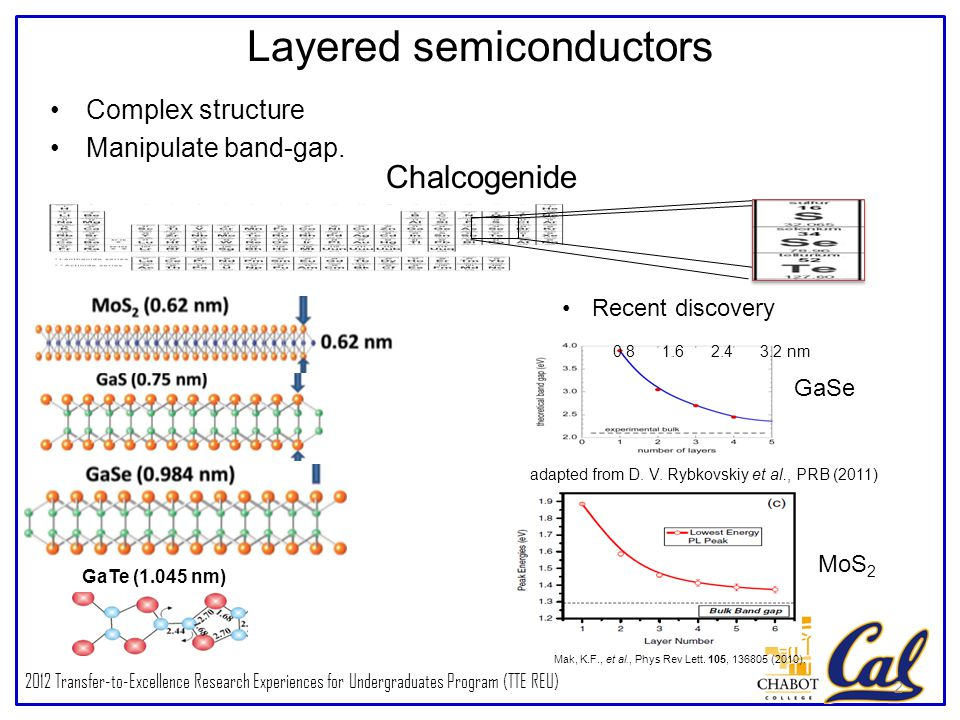 2012 Transfer-to-Excellence Research Experiences for Undergraduates Program (TTE REU) Layered semiconductors Complex structure Manipulate band-gap.