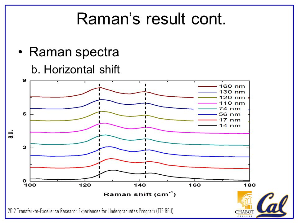 2012 Transfer-to-Excellence Research Experiences for Undergraduates Program (TTE REU) Raman's result cont.