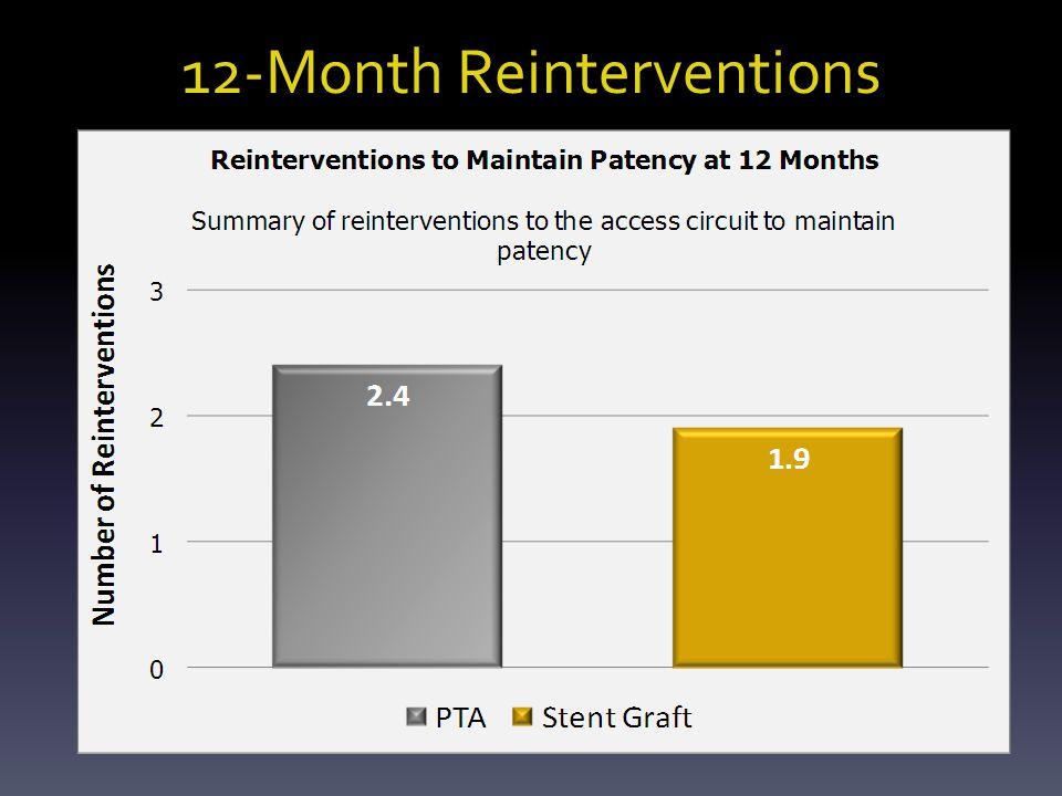 12-Month Reinterventions