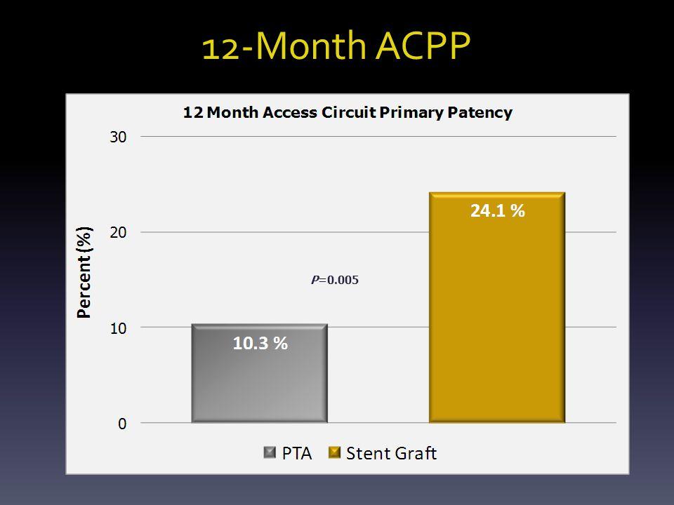 12-Month ACPP P=0.005