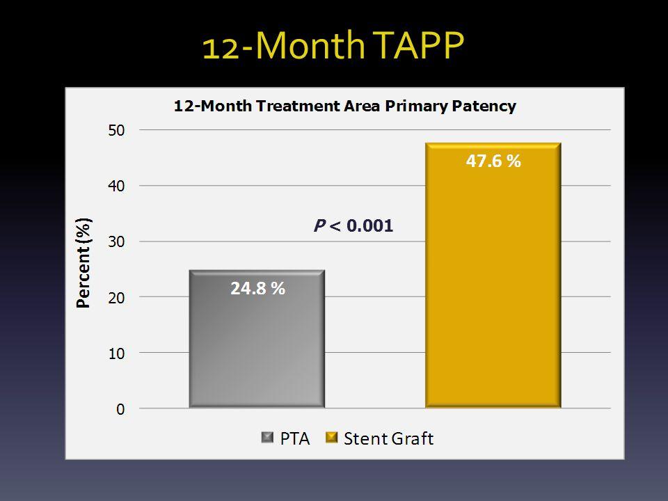 12-Month TAPP P < 0.001