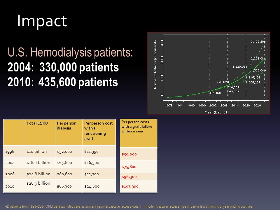 Impact HD patients from 1999–2004 CPM data with Medicare as primary payor & vascular access data. ITT model. Vascular access type in use in last 3 mon