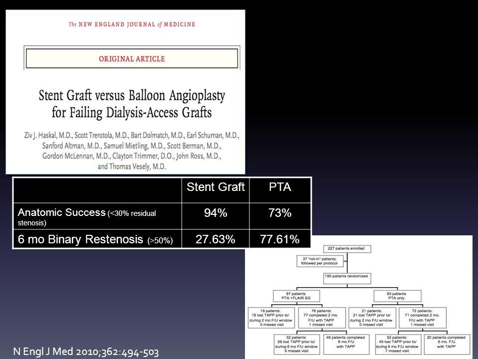 N Engl J Med 2010;362:494-503 Stent GraftPTA Anatomic Success (<30% residual stenosis) 94%73% 6 mo Binary Restenosis (>50%) 27.63%77.61%