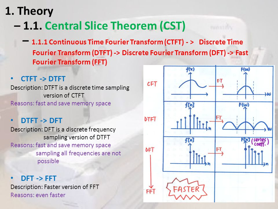 Con't DFT -> FFT Special requirement : Number of samples should be a power of two Solution: Zeropad How to make zeropad.