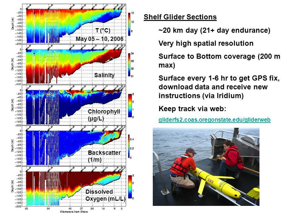 Shelf Glider Sections ~20 km day (21+ day endurance) Very high spatial resolution Surface to Bottom coverage (200 m max) Surface every 1-6 hr to get GPS fix, download data and receive new instructions (via Iridium) Keep track via web: gliderfs2.coas.oregonstate.edu/gliderweb Salinity T (°C) Chlorophyll (μg/L) Backscatter (1/m) Dissolved Oxygen (mL/L) May 05 – 10, 2006