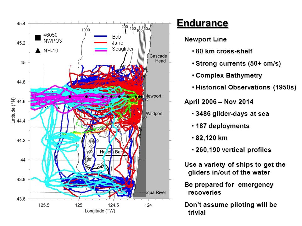Newport Line 80 km cross-shelf80 km cross-shelf Strong currents (50+ cm/s)Strong currents (50+ cm/s) Complex BathymetryComplex Bathymetry Historical Observations (1950s)Historical Observations (1950s) Endurance April 2006 – Nov 2014 3486 glider-days at sea3486 glider-days at sea 187 deployments187 deployments 82,120 km82,120 km 260,190 vertical profiles260,190 vertical profiles Bob Jane Seaglider 46050 NWPO3 NH-10 Use a variety of ships to get the gliders in/out of the water Be prepared for emergency recoveries Don't assume piloting will be trivial