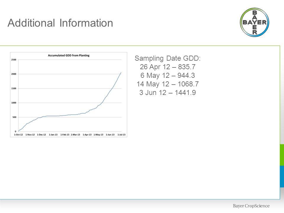 Additional Information Sampling Date GDD: 26 Apr 12 – 835.7 6 May 12 – 944.3 14 May 12 – 1068.7 3 Jun 12 – 1441.9