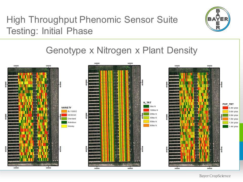 High Throughput Phenomic Sensor Suite Testing: Initial Phase Genotype x Nitrogen x Plant Density