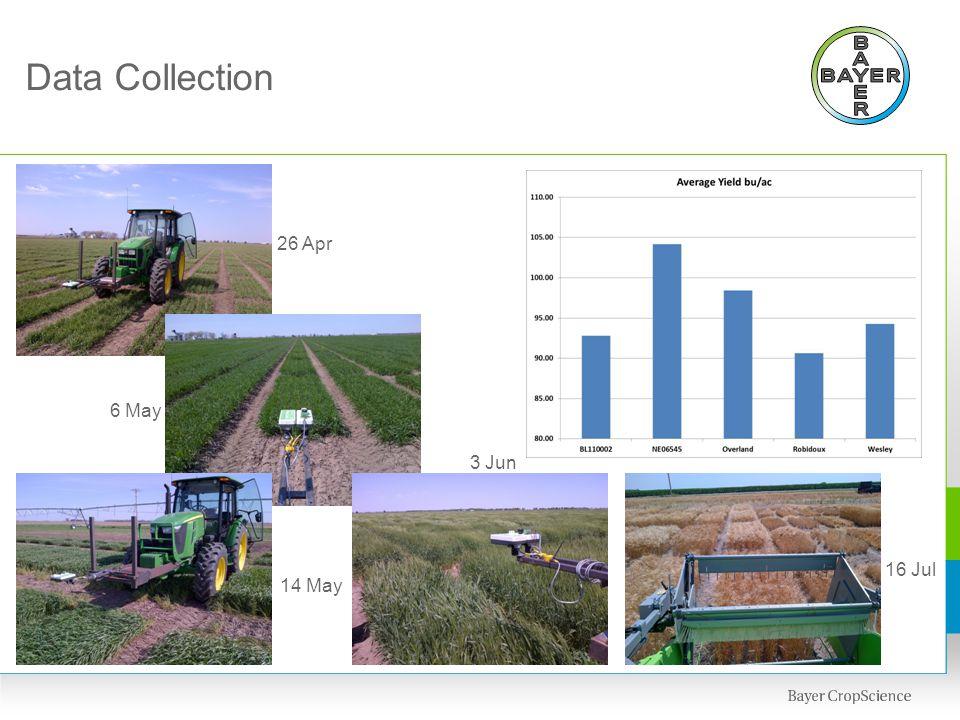 Data Collection 6 May 14 May 3 Jun 16 Jul 26 Apr