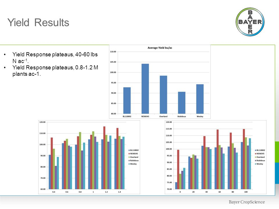 Yield Results Yield Response plateaus, 40-60 lbs N ac -1.