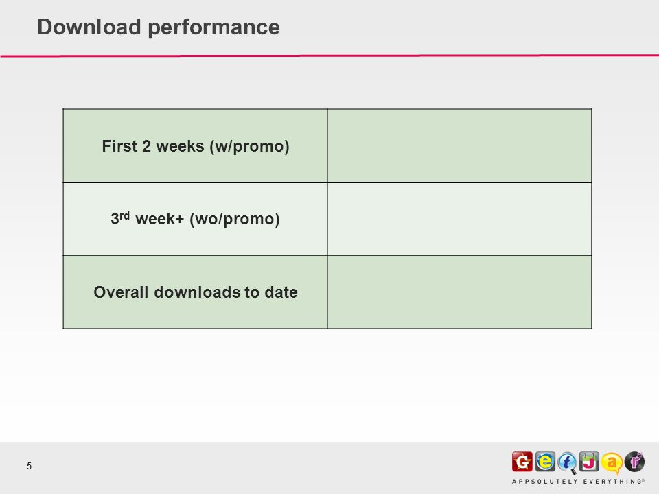 Download performance 5 First 2 weeks (w/promo) 3 rd week+ (wo/promo) Overall downloads to date