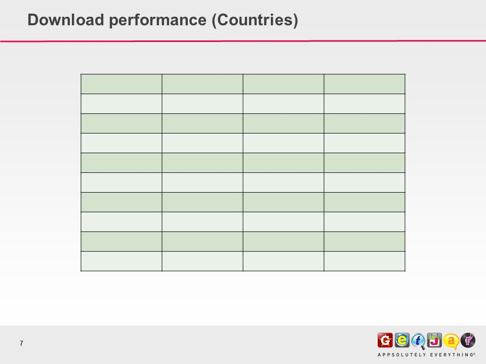 Download performance (Countries) 7