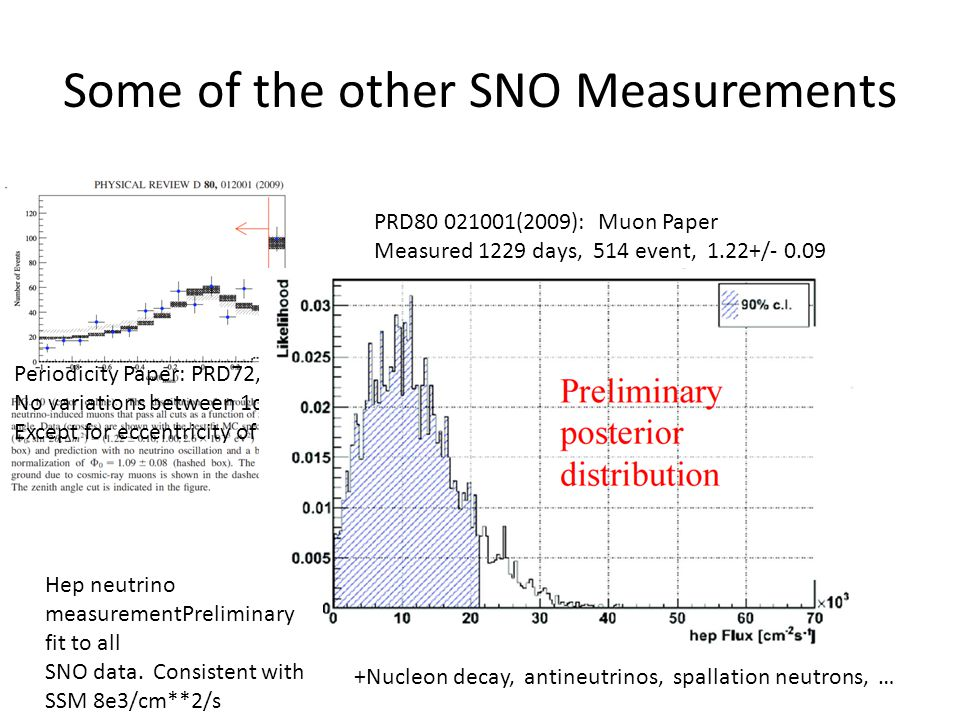 Some of the other SNO Measurements PRD80 021001(2009): Muon Paper Measured 1229 days, 514 event, 1.22+/- 0.09 Bartol flux prediction Periodicity Paper: PRD72, 052010 (2005) No variations between 1d and 10 years Except for eccentricity of orbit Hep neutrino measurementPreliminary fit to all SNO data.