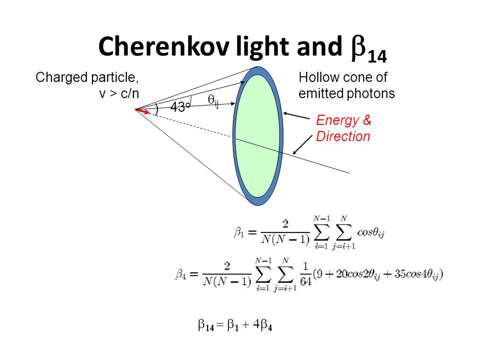 Cherenkov light and  14 ) 43 o Charged particle, v > c/n Hollow cone of emitted photons Energy & Direction  ij      