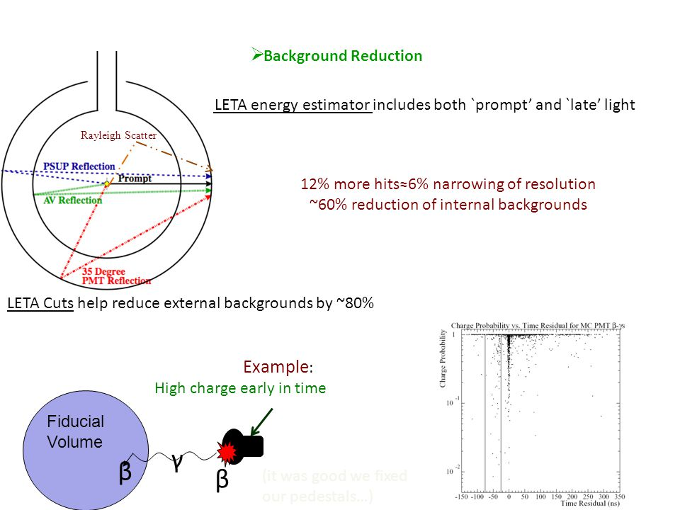  Background Reduction Low Energy Threshold Analysis LETA energy estimator includes both `prompt' and `late' light 12% more hits≈6% narrowing of resolution ~60% reduction of internal backgrounds LETA Cuts help reduce external backgrounds by ~80% Fiducial Volume β γ β High charge early in time Example : Rayleigh Scatter (it was good we fixed our pedestals…)