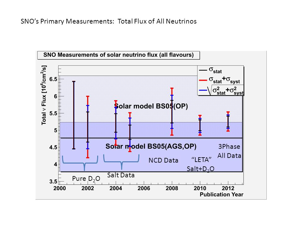 Pure D 2 O Salt Data NCD Data LETA Salt+D 2 O 3Phase All Data SNO's Primary Measurements: Total Flux of All Neutrinos