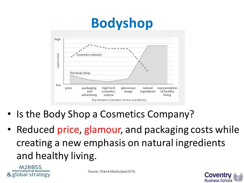Bodyshop Is the Body Shop a Cosmetics Company? Reduced price, glamour, and packaging costs while creating a new emphasis on natural ingredients and he