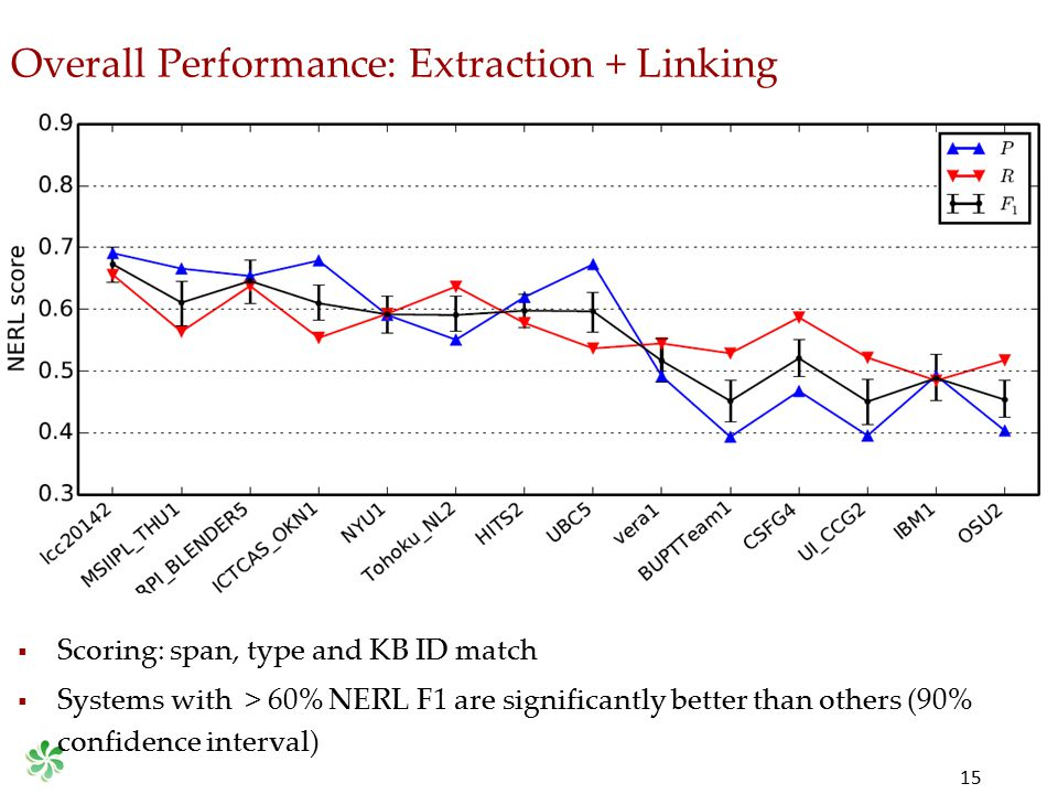 Overall Performance: Extraction + Linking 15  Scoring: span, type and KB ID match  Systems with > 60% NERL F1 are significantly better than others (