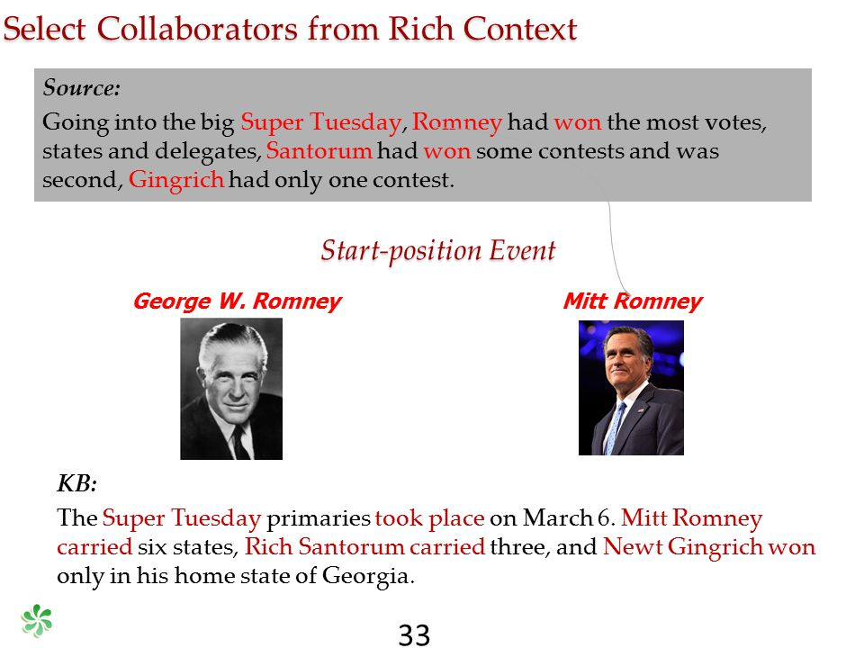 Source: Going into the big Super Tuesday, Romney had won the most votes, states and delegates, Santorum had won some contests and was second, Gingrich