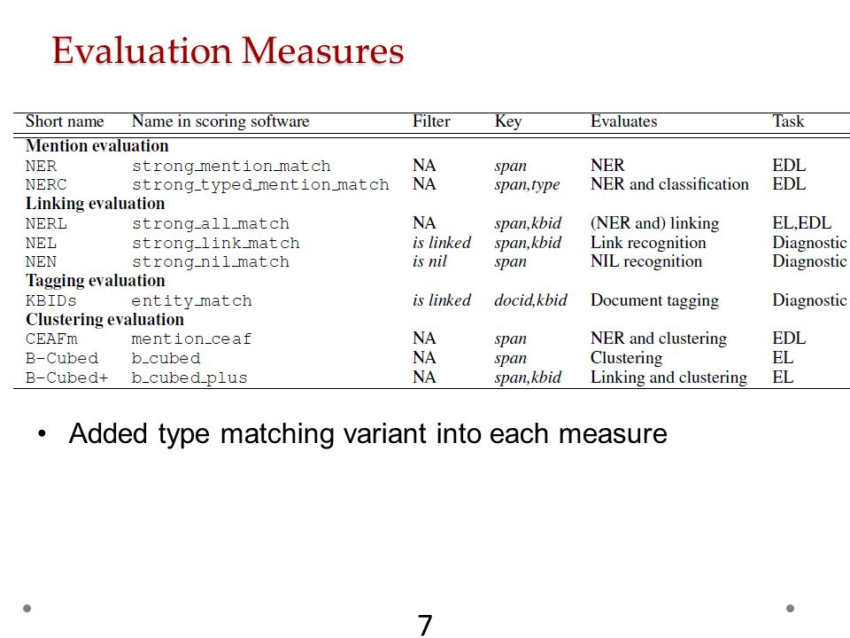 Evaluation Measures 7 Added type matching variant into each measure