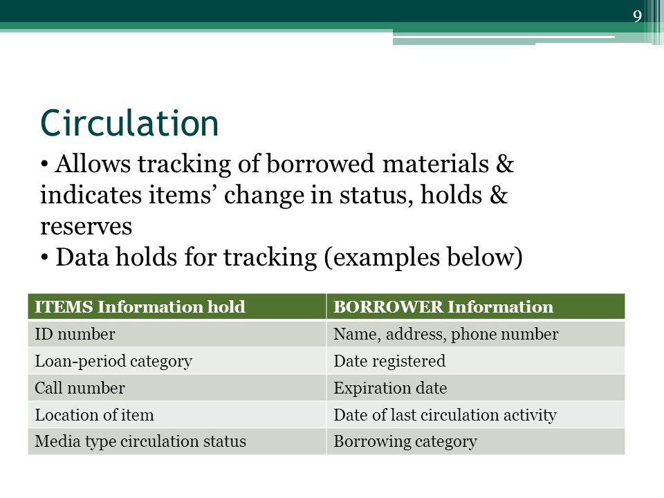Circulation ITEMS Information holdBORROWER Information ID numberName, address, phone number Loan-period categoryDate registered Call numberExpiration date Location of itemDate of last circulation activity Media type circulation statusBorrowing category 9 Allows tracking of borrowed materials & indicates items' change in status, holds & reserves Data holds for tracking (examples below)