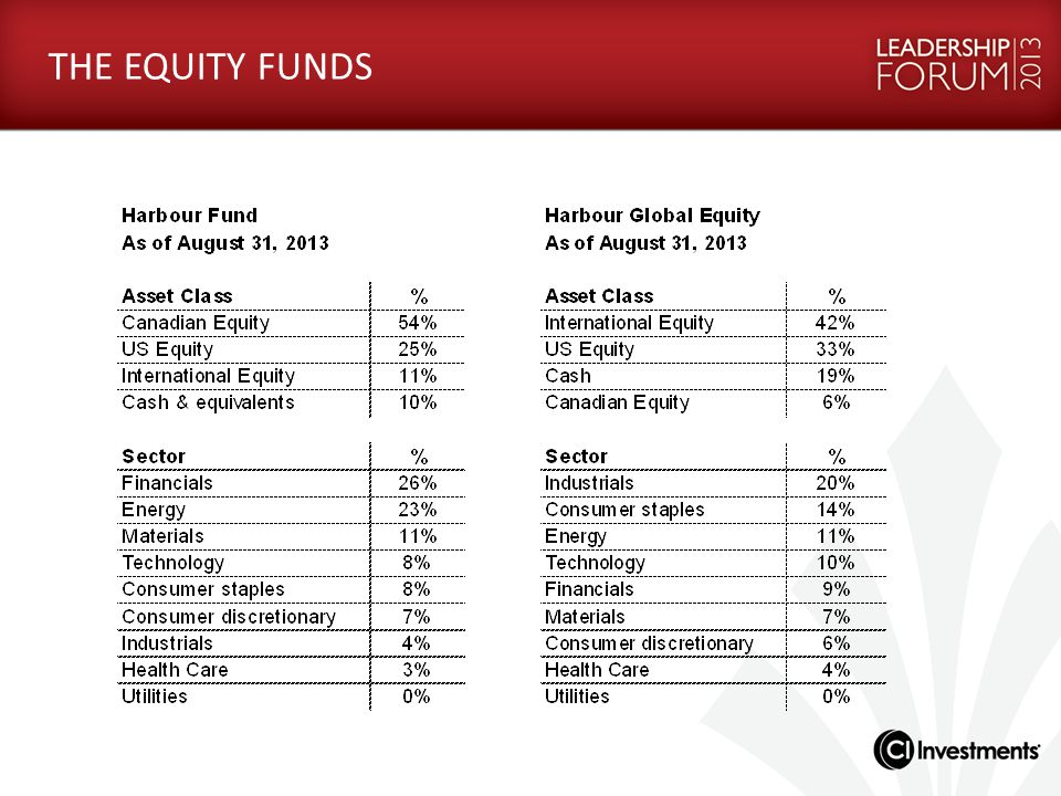 THE EQUITY FUNDS