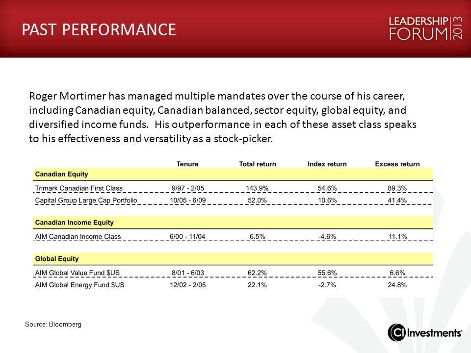 143.9% -6.6% 54.8% PAST PERFORMANCE