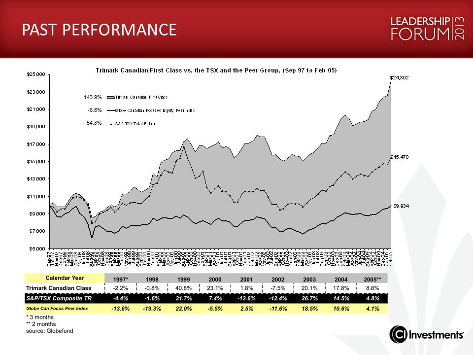CONSISTENT LOW-VOLATILITY APPROACH Harbour and Harbour Growth & Income vs.