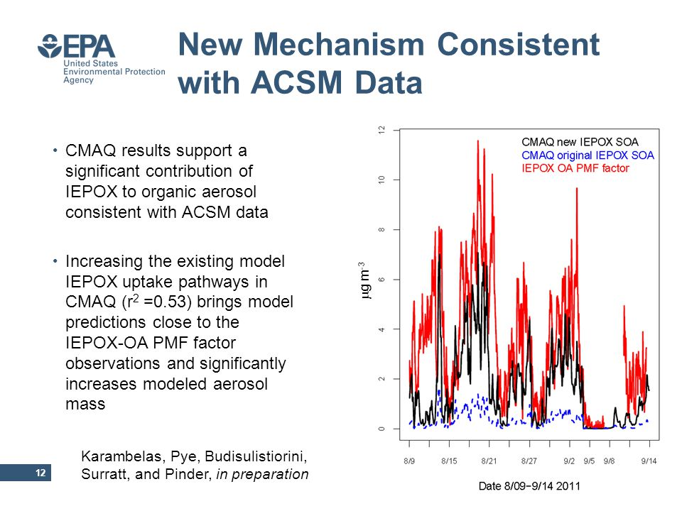 New Mechanism Consistent with ACSM Data 12 CMAQ results support a significant contribution of IEPOX to organic aerosol consistent with ACSM data Increasing the existing model IEPOX uptake pathways in CMAQ (r 2 =0.53) brings model predictions close to the IEPOX-OA PMF factor observations and significantly increases modeled aerosol mass Karambelas, Pye, Budisulistiorini, Surratt, and Pinder, in preparation  g m -3