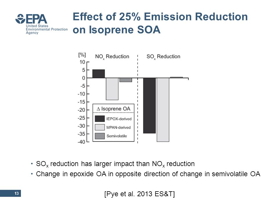 Effect of 25% Emission Reduction on Isoprene SOA 13 SO x reduction has larger impact than NO x reduction Change in epoxide OA in opposite direction of change in semivolatile OA [Pye et al.