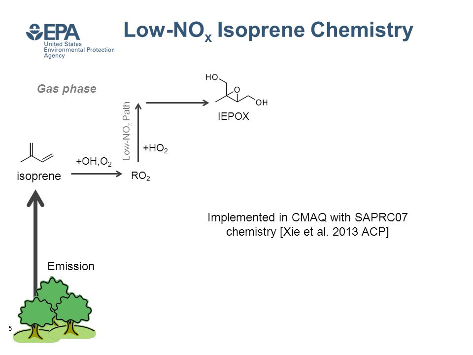 Low-NO x Isoprene Chemistry isoprene +OH,O 2 RO 2 +HO 2 IEPOX 5 Gas phase Low-NO x Path Emission Implemented in CMAQ with SAPRC07 chemistry [Xie et al.