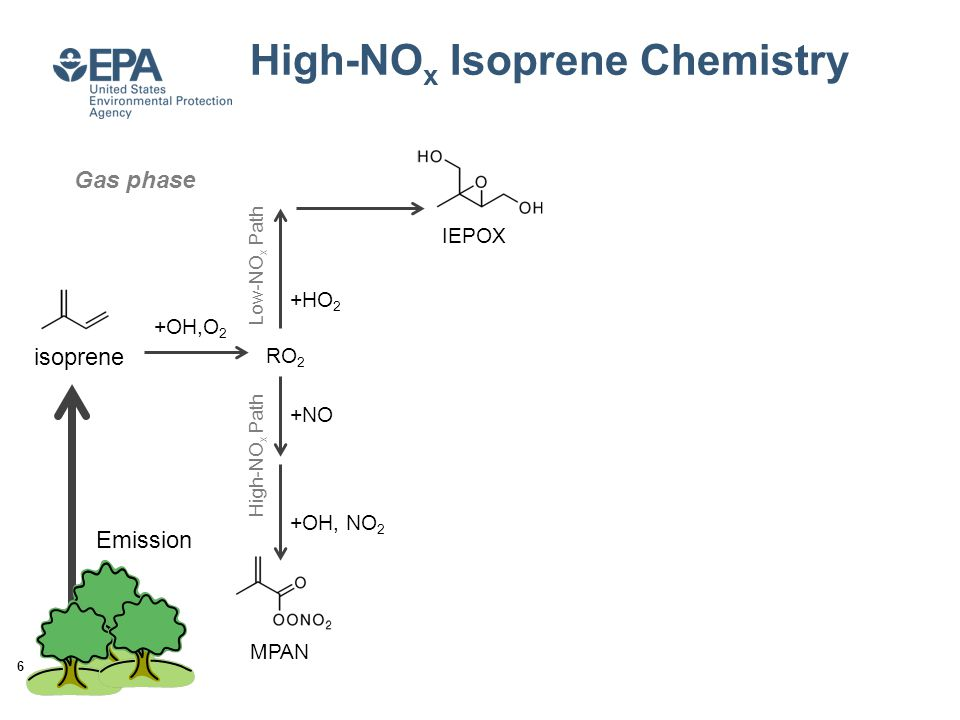 High-NO x Isoprene Chemistry isoprene +OH,O 2 RO 2 +HO 2 IEPOX +NO MPAN 6 Gas phase Low-NO x Path High-NO x Path +OH, NO 2 Emission