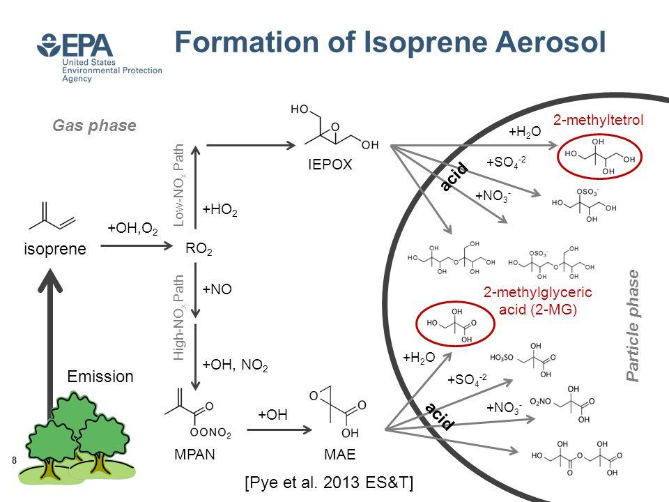 isoprene +OH,O 2 +H 2 O +SO 4 -2 +NO 3 - +H 2 O +SO 4 -2 +NO 3 - acid Formation of Isoprene Aerosol RO 2 +HO 2 IEPOX +NO +OH, NO 2 MPAN +OH MAE 8 2-methyltetrol 2-methylglyceric acid (2-MG) Low-NO x Path High-NO x Path Gas phase Particle phase Emission [Pye et al.