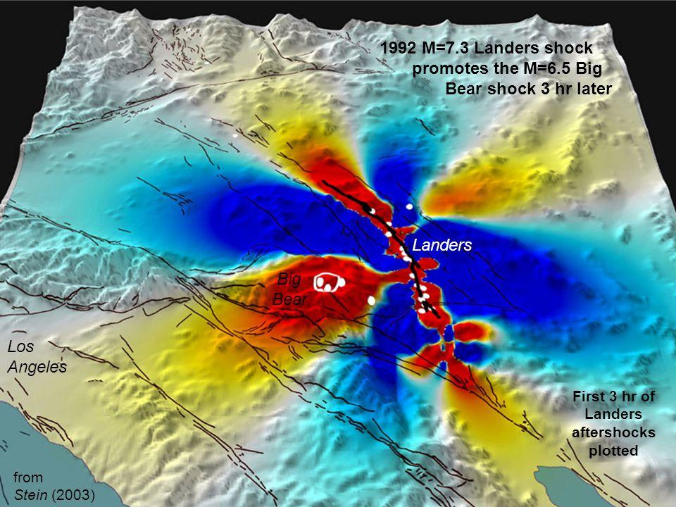 1992 M=7.3 Landers shock promotes the M=6.5 Big Bear shock 3 hr later Los Angeles Big Bear Landers First 3 hr of Landers aftershocks plotted from Stein (2003)