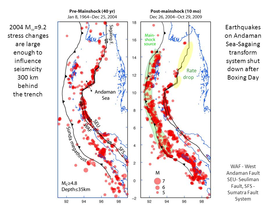 Earthquakes on Andaman Sea-Sagaing transform system shut down after Boxing Day 2004 M w =9.2 stress changes are large enough to influence seismicity 300 km behind the trench Rate drop WAF - West Andaman Fault SEU- Seuliman Fault, SFS - Sumatra Fault System