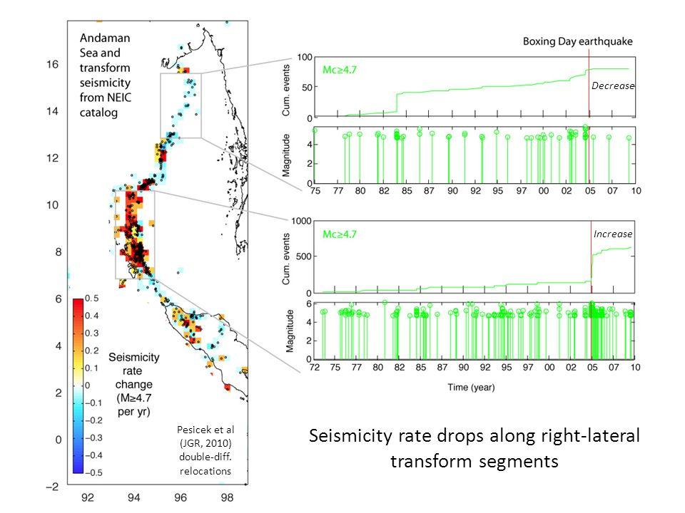 Seismicity rate drops along right-lateral transform segments Increase Decrease Pesicek et al (JGR, 2010) double-diff.